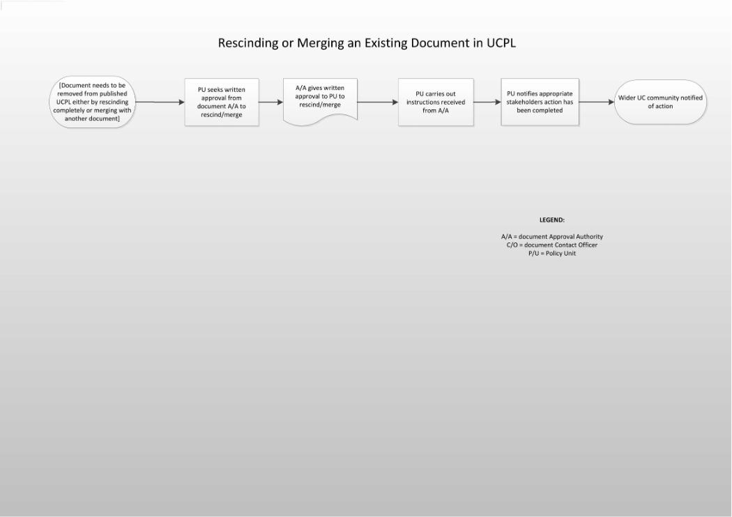 Rescinding or Merging a Document Workflow