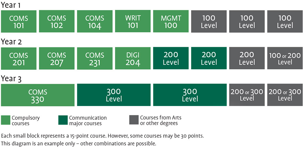 Bachelor of Communication degree structure (Image)