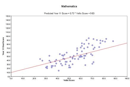 YELLIS Progress Chart Example