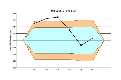MidYIS Longitudinal Progress Statistical Process Control Charts each subject