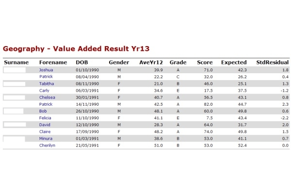 SeLIS Results per Subject for Year 13 Example