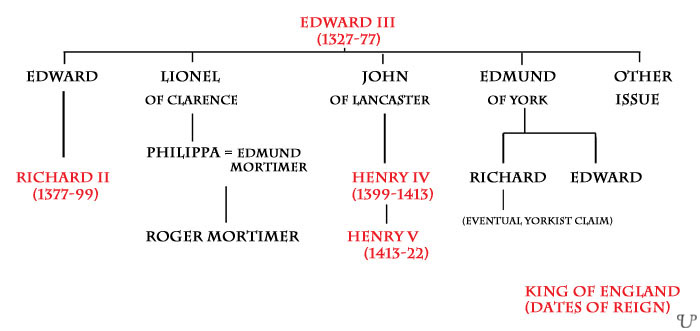 king henry v and king richard iii Key facts about king henry v who was born august 9, 1387, including biography,   henry was knighted aged 12 by richard ii on his irish expedition 1399, and.