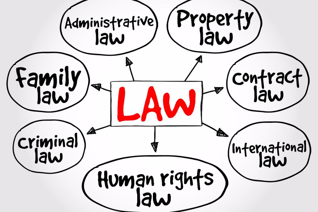 Law practices mind map, business concept strategy