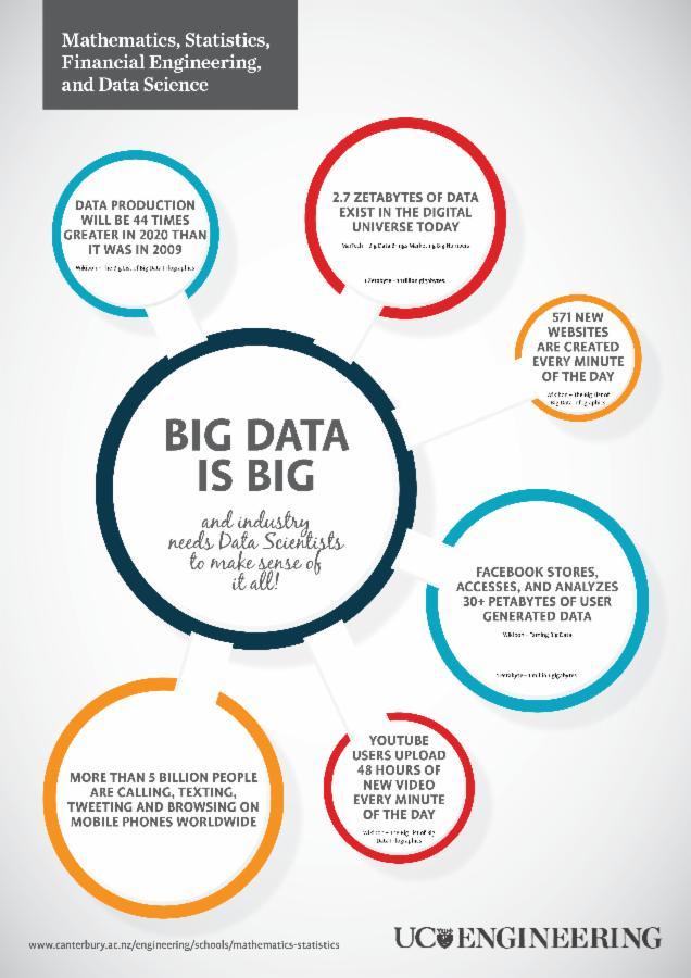 Maths and stats poster - Big data