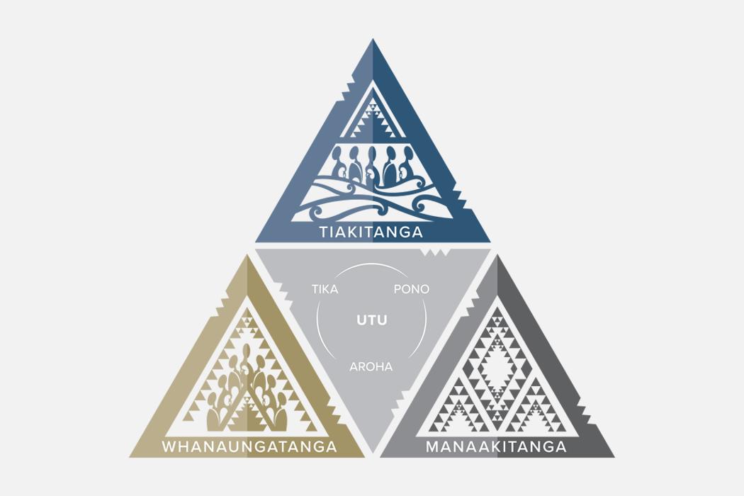 UC Values