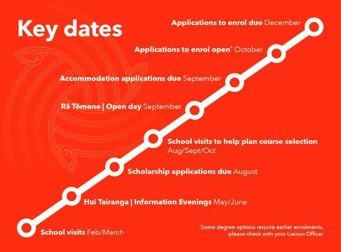 2021 Key Liaison Dates