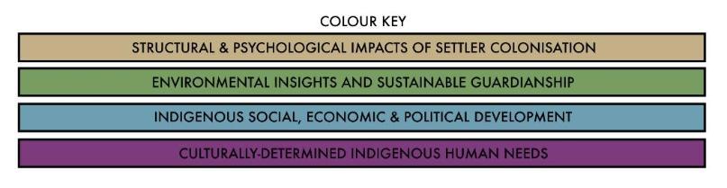 NTRC Colour Key