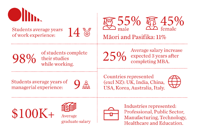 Infographic that contains facts about the cohort including age, gender, and graduate salary