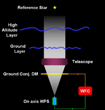 An Adaptive Optics system block diagram. The wavefront sensor (WFS) measures the wavefront distortion, and the wavefront corrector (WFC) calculates the correction (Voltages) to apply to the deformable mirror (DM).