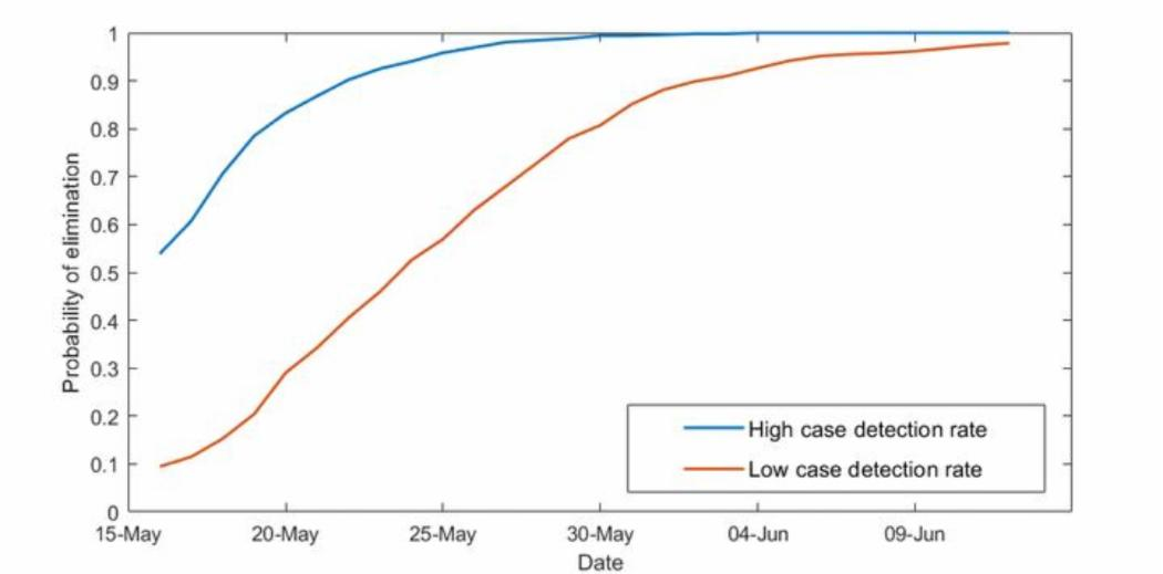 Probability of Covid-19 elimination