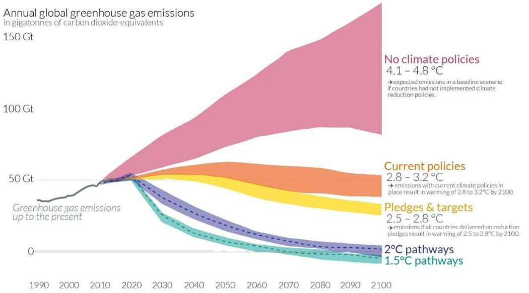 Annual global greenhouse gas emissions