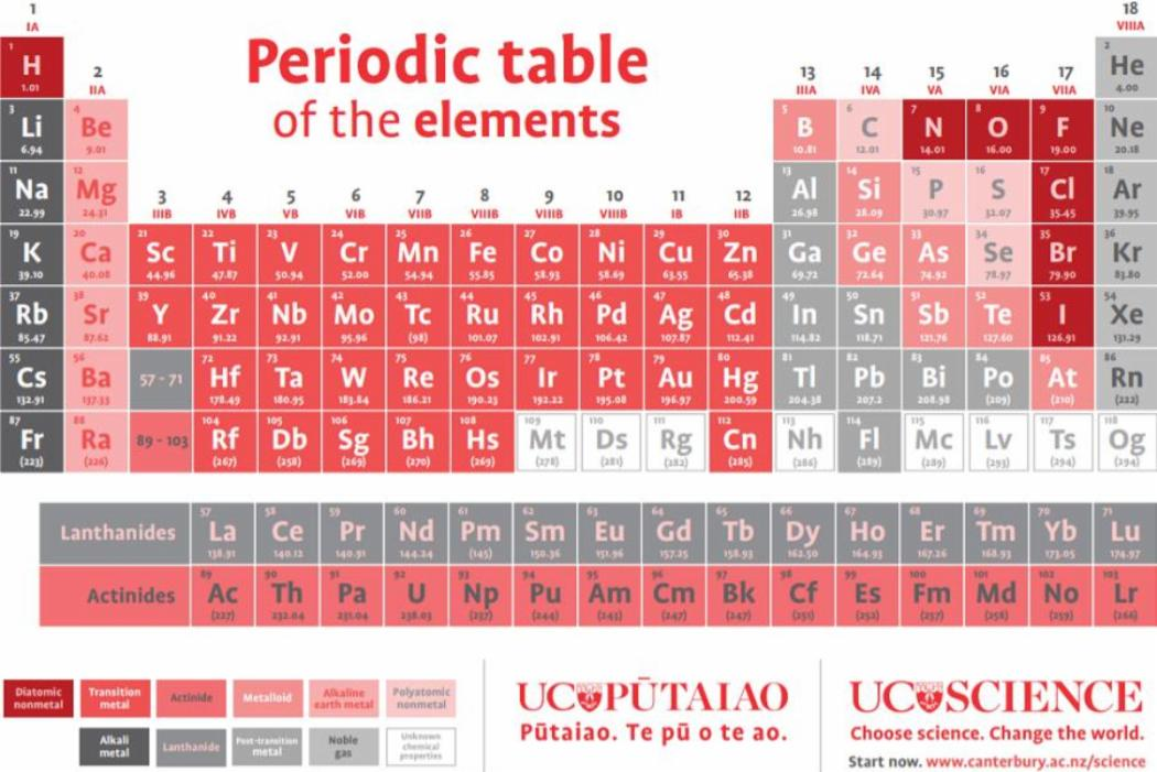 periodic table small