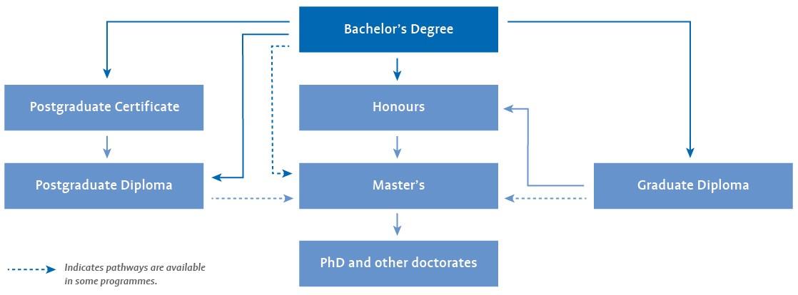 Science postgraduate options diagram